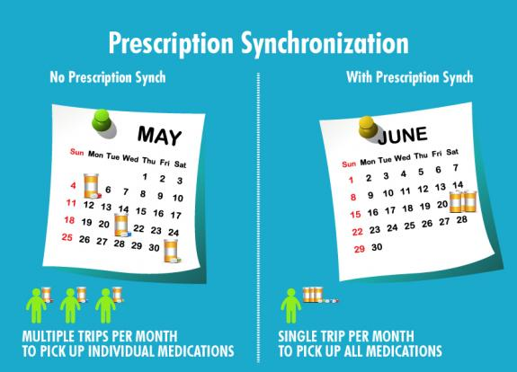 Refill synchronization or prescription synchronization