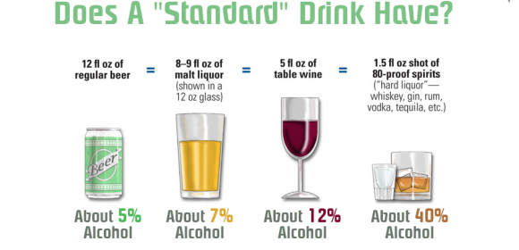 Many people are surprised to learn what counts as a drink.